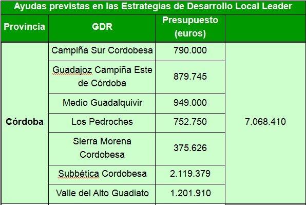 ayudas-752750-euros-proyectos-desarrollo-rural-pedroches