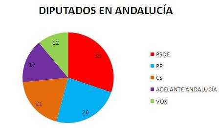grafico-andalucia-elecciones