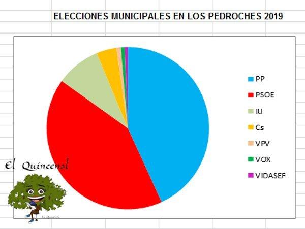 http://elquincenaldelospedroches.es/pp-gana-las-elecciones-pedroches-mayoria-pozoblanco/