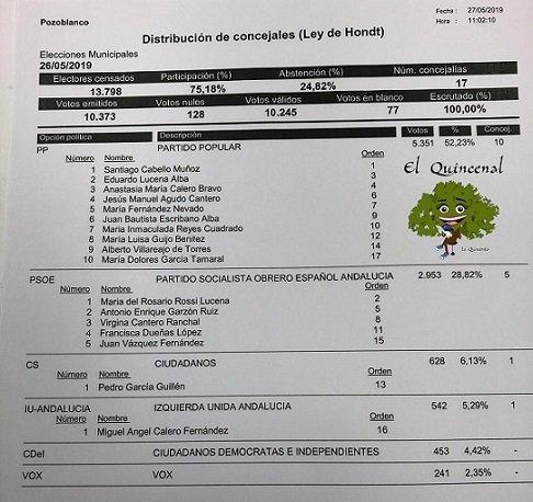 pp-10-concejales-cdei-sin-representacion-ayto-pozoblanco