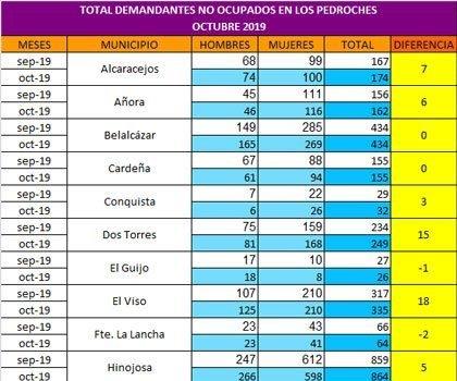 octubre-200-parados-pedroches-baja-municipios-pequenos