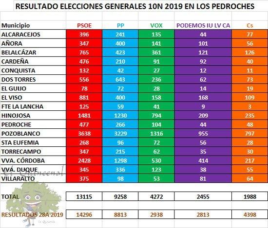 https://elquincenaldelospedroches.es/psoe-gana-las-elecciones-10n-en-los-pedroches-2