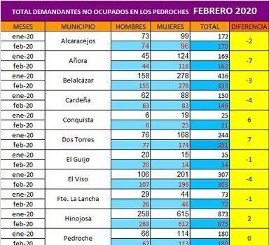 pozoblanco-municipio-pedroches-baja-paro-febrero
