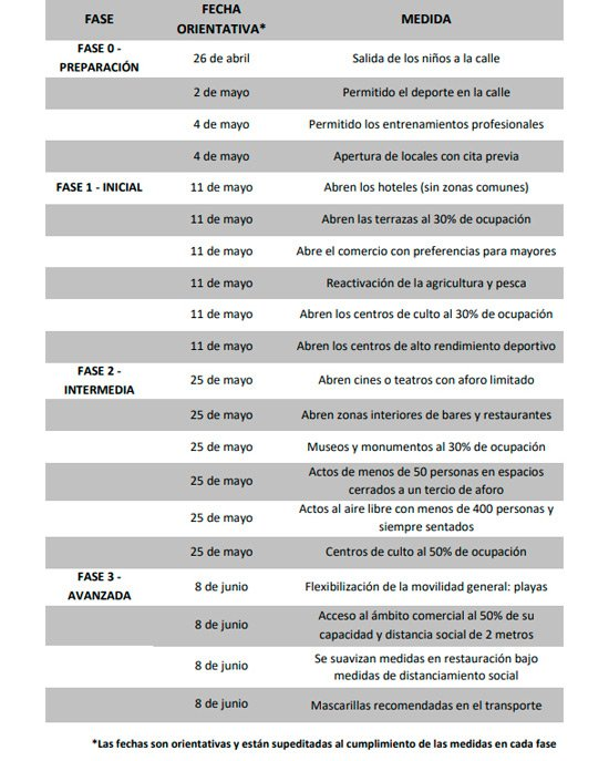 fases-de-la-desescalada-coronavirus