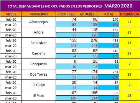mas-800-parados-coronavirus-los-pedroches-marzo
