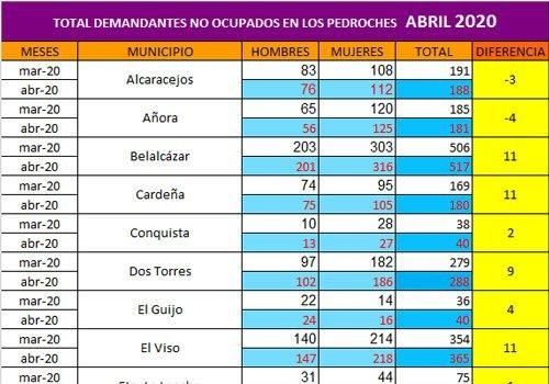 subida-demandantes-de-empleo-los-pedroches-asciende-abril
