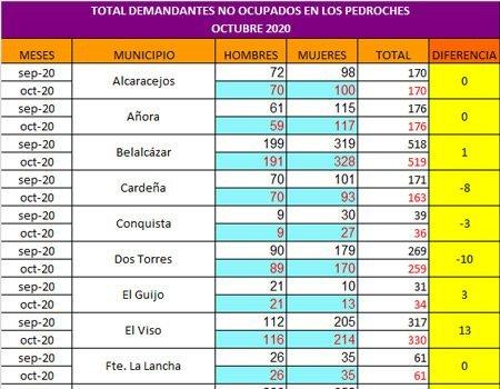 dos-torres-cardena-torrecampo-municipios-los-pedroches-descendido-paro-en-octubre-2020